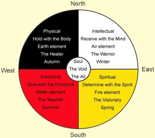 a_Wheel_Quadrants_meaning_tan_bkgrnd